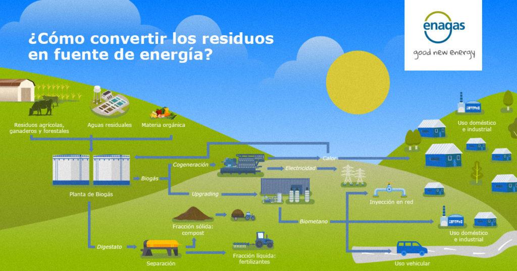 Residuos en Energía